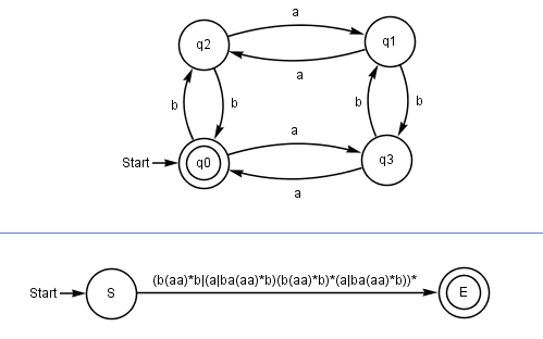 finite state machine to regular expression
